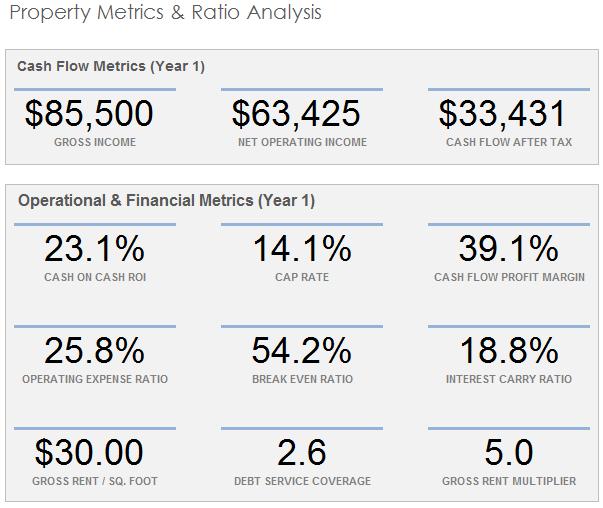 Property Metrics & Analysis