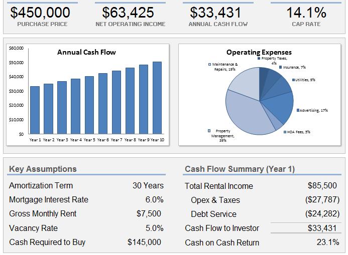 Land investment calculator cominar real estate investment trust google finance app
